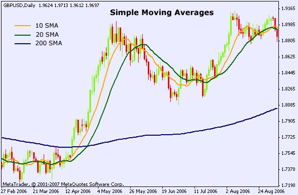 forex simple moving averages chart