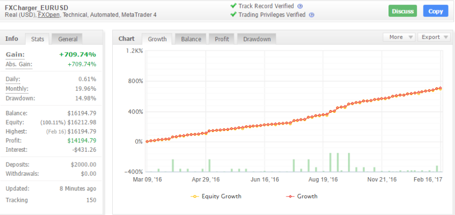 FXCharger Myfxbook Trading Chart