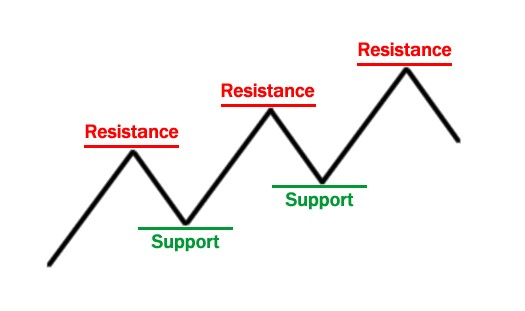 forex suppor & resistance - forex swing strategy