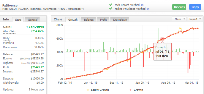 fxdiverse ea trading performance chart