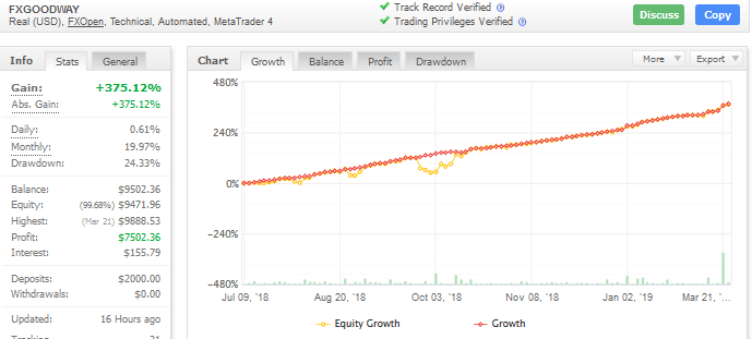 fxgoodway ea trading performance chart