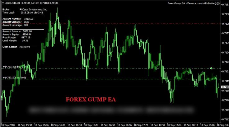 Forex Gump EA Trading Demo