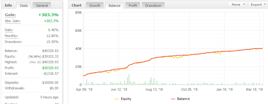 fxproud ea trading performance chart