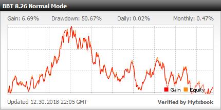 bigben time ea performance chart