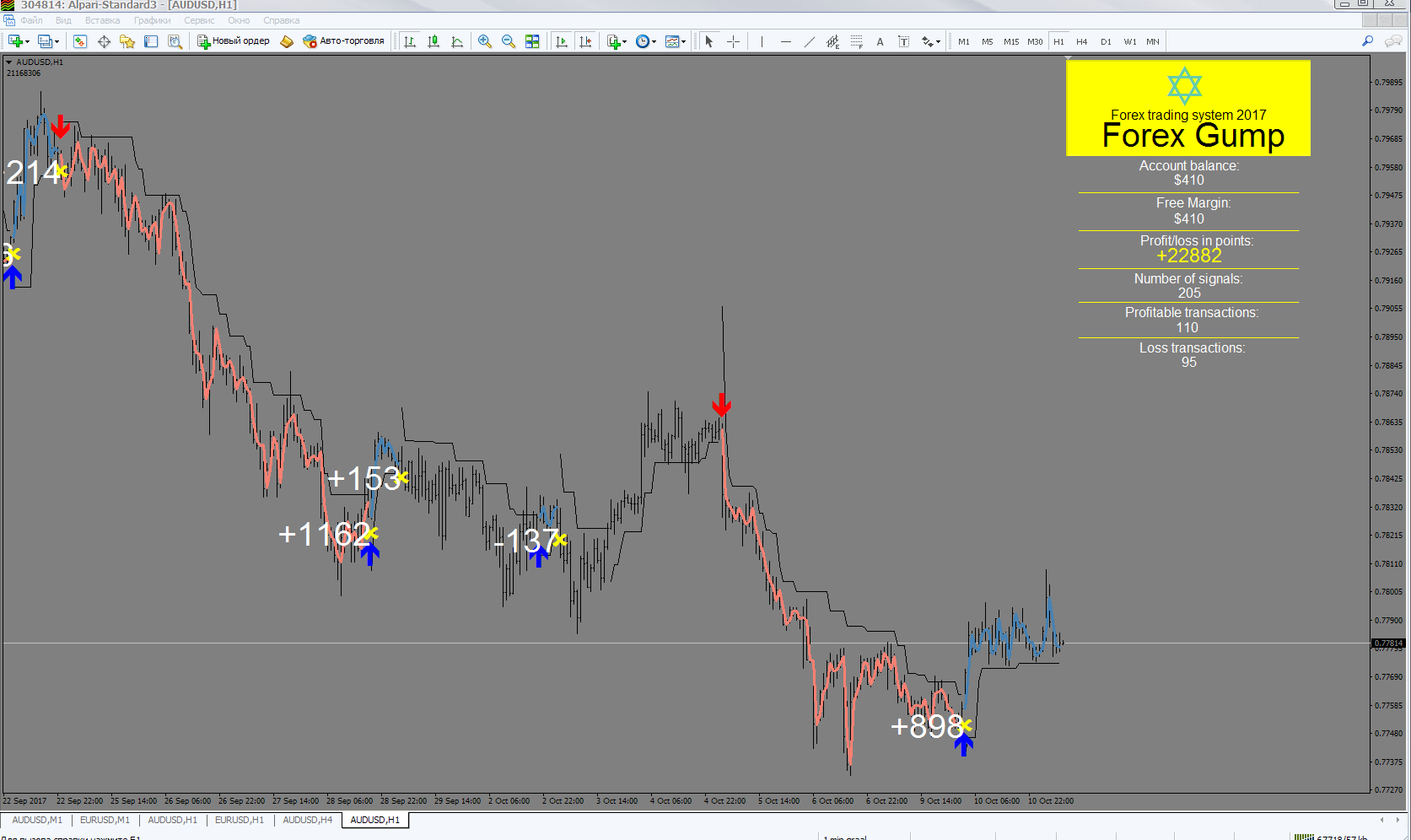 Forex Gump EA Trading