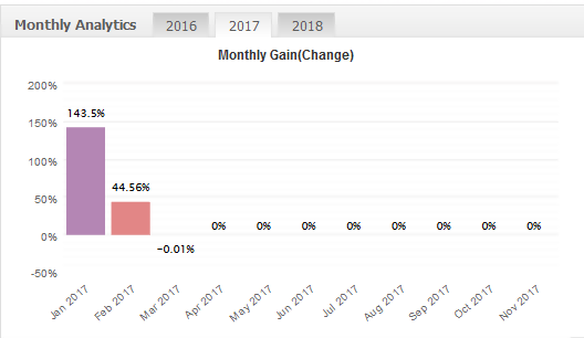 dragon expert monthly gain chart