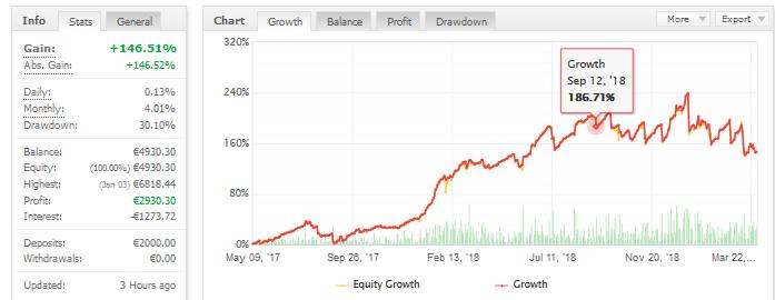 forex cyborg ea trading performance chart