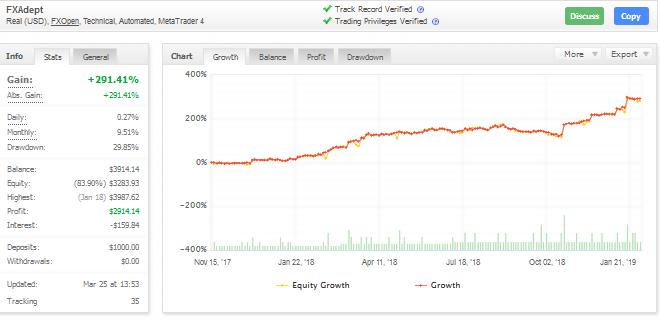 fxadept ea myfxbook trading performance chart