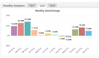 fxadept ea myfxbook monthly gain chart