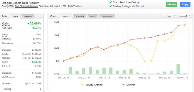 dragon expert trading performance chart