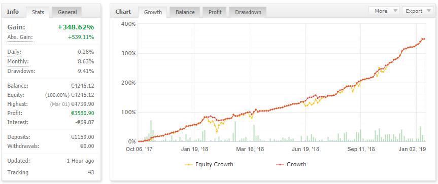 fx shutterstock trading performance