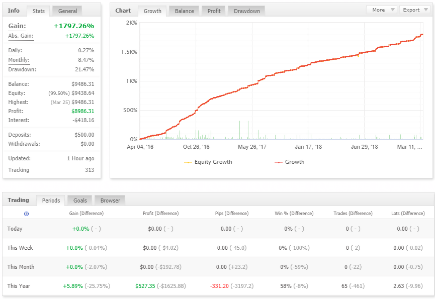 fxstabilizer trading performance chart