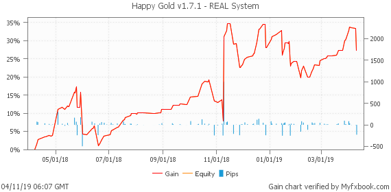 happy gold ea trading performance chart