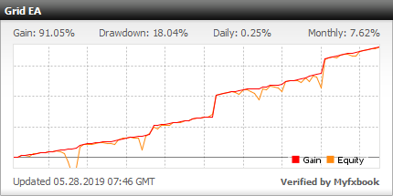 FXEURGRID trading performance chart