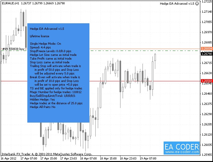 hedge forex trading chart