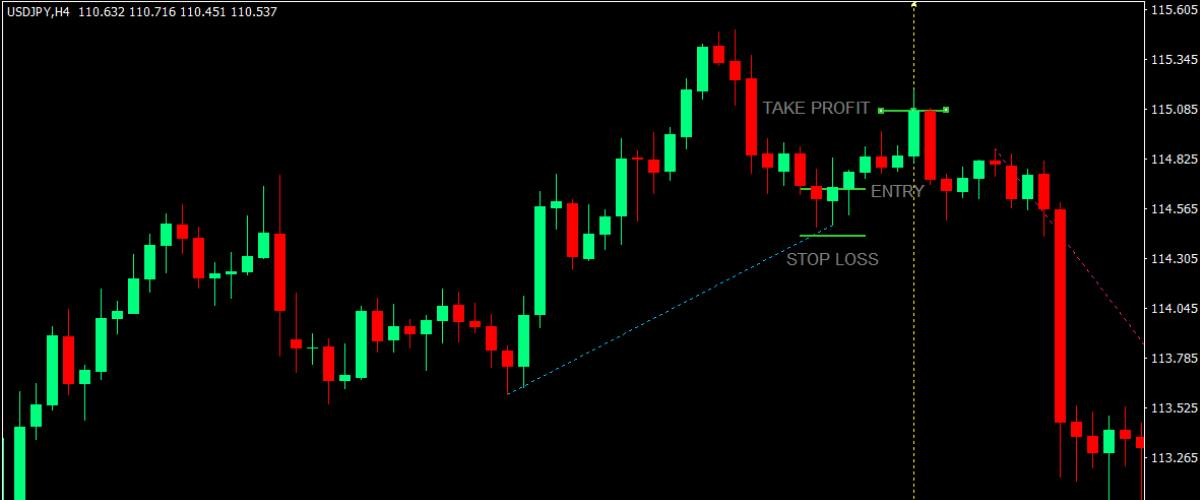 forex scalping strategy example
