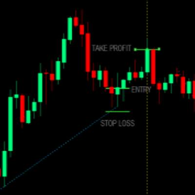 How To Profit From The Forex Scalping Strategy