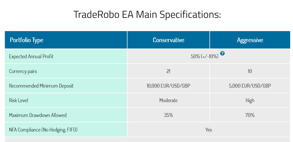 TradeRobo EA Specifications