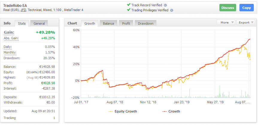TradeRobo EA trading results