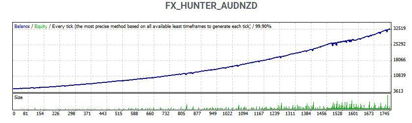 fx hunter tester report