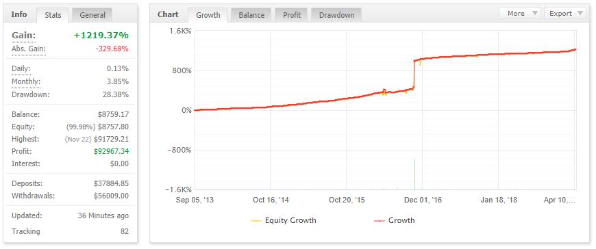 fx splitter ea expired myfxbook trading performance chart