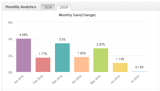 Vantage Point X monthly gain chart