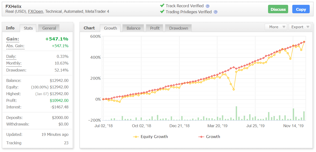 FXHelix Real Trading Results Chart