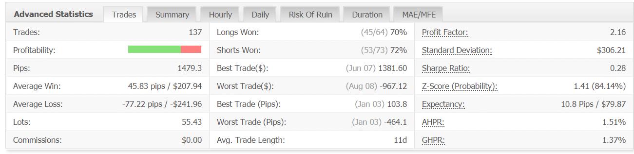 FXHelix Real Trading Statistics Data