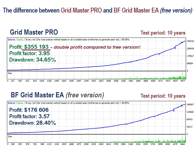 grid master pro backtest results charts