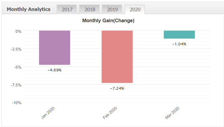 news action trader monthly gains statistics myfxbook chart