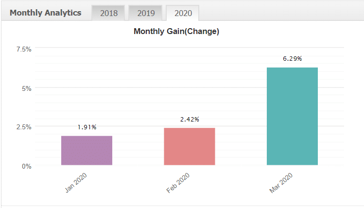 jet trader pro monthly gains for 2020 myfxbook analytics chart