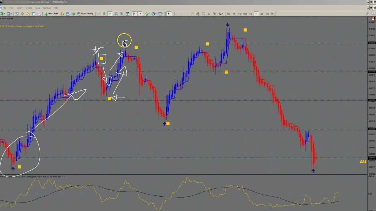agimat fx indicator on chart