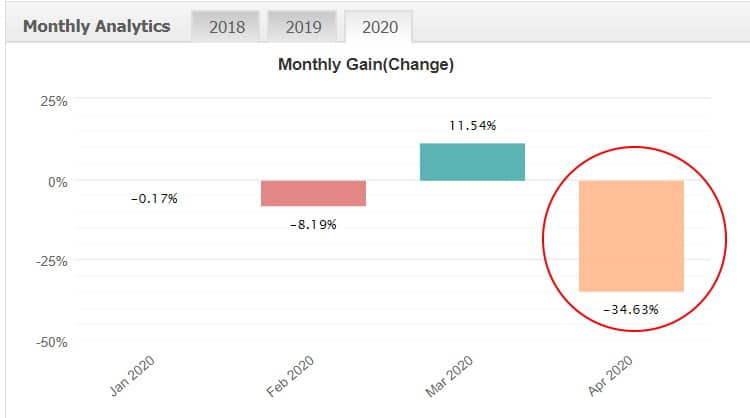 xfx ea monthly gains analytics 2020