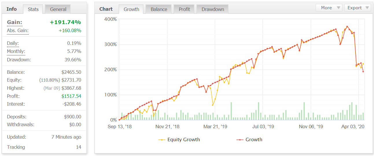 XFXea trading results myfxbook chart