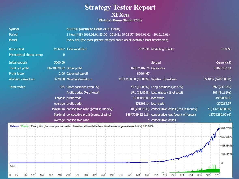 XFXea AUDUSD strategy tester report