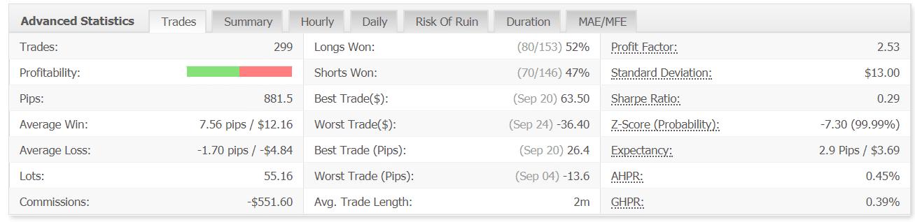 arbitron ea trading results advanced statistics myfxbook