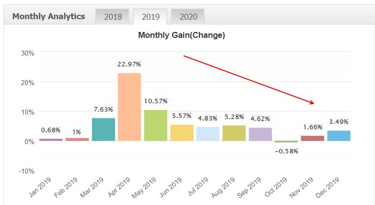 xfx ea monthly gains analytics 2019
