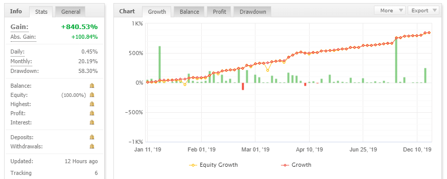 perfect trend system trading results