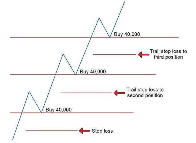 stop loss automation