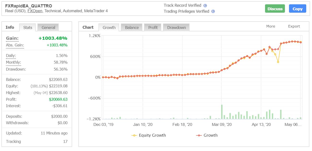 FXRapidEA Quattro trading results (myfxbook chart)