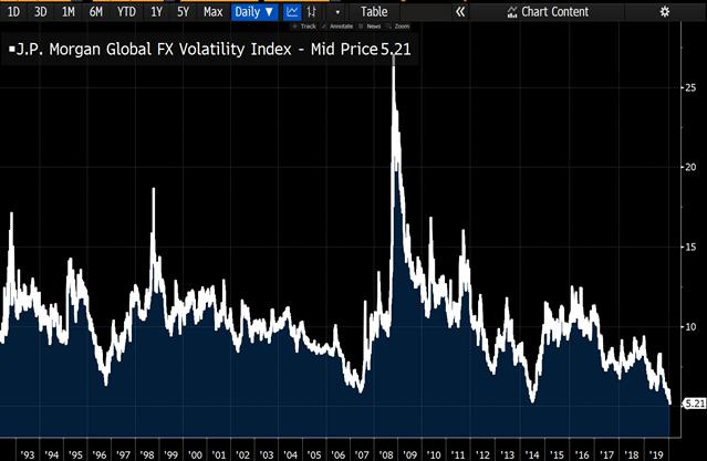 analyzing volatility chart