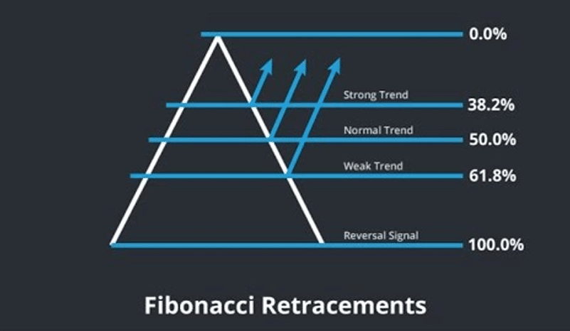 analyzing reversal points with Fibonacci