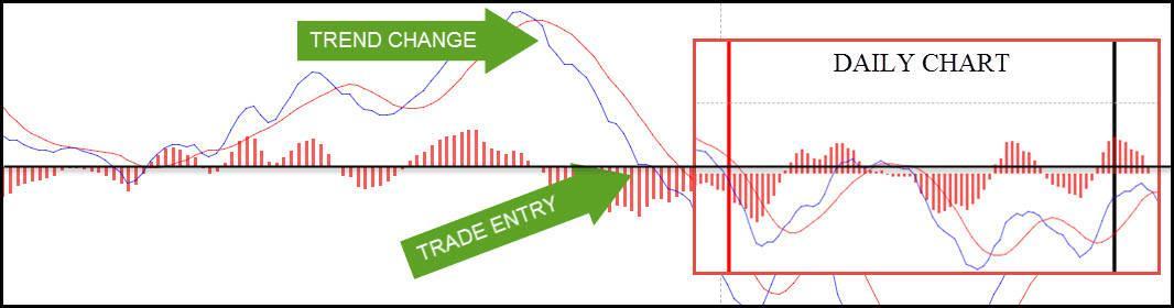 Zero Line Trading Strategy