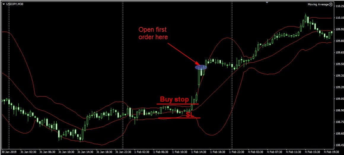 using bollinger bands on forex chart