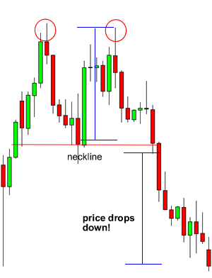 double top (chart)