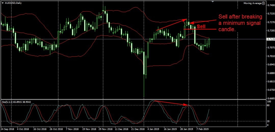 using bollinger bands and stochastic on forex chart