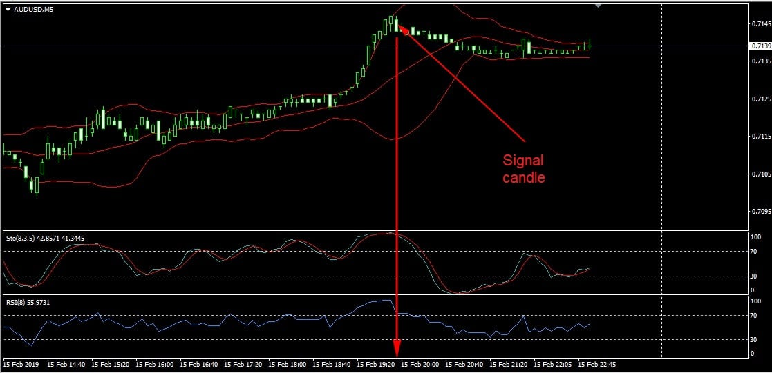 signal candle on forex chart