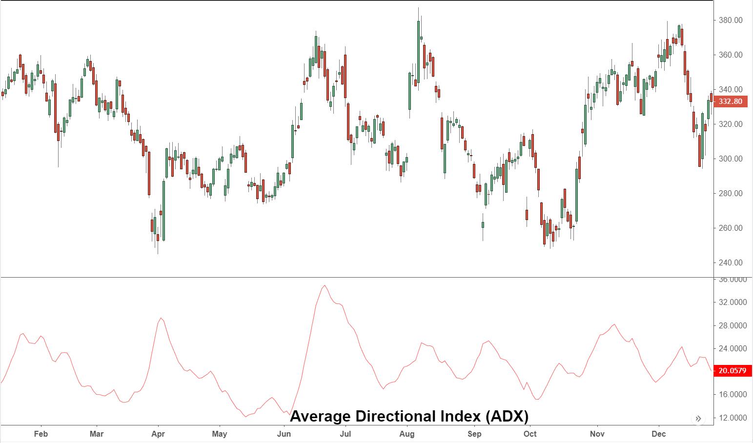 Average Directional Index