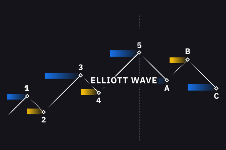 Elliot Wave: The Basic of Wave Trading