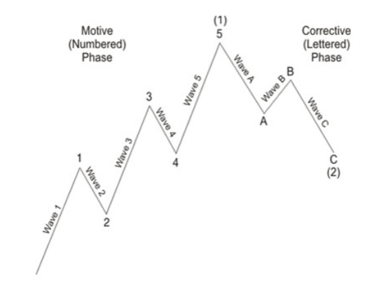 Motive and Corrective: Five Waves Pattern